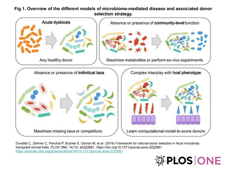 Graphic: Overview of the different models of microbiome-mediated disease and associated donor selection strategy.